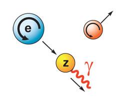 Вращение электрона