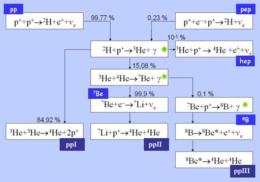 Реакция протонов