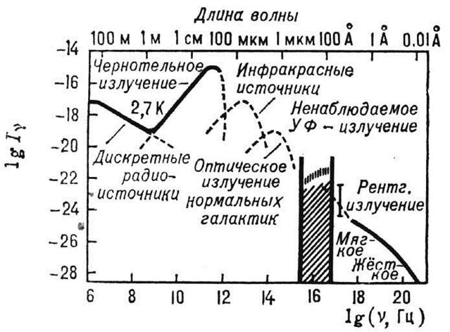 Рис. 1. Спектр электромагнитного фонового излучения Вселенной.