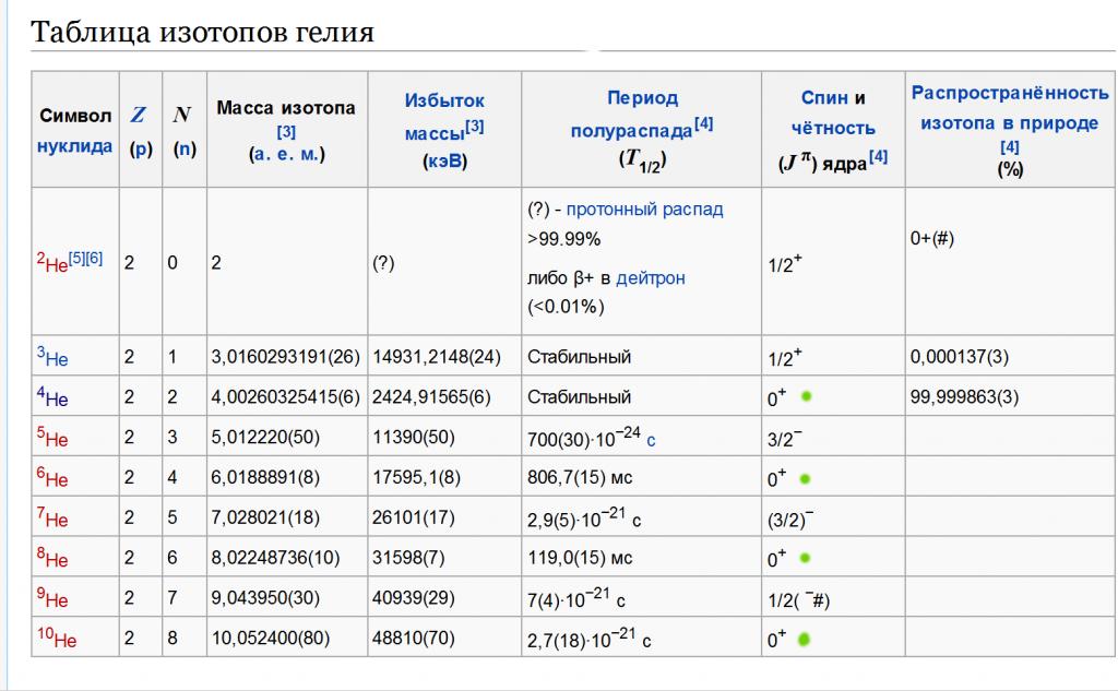 Таблица изотопов гелия